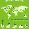 Golf Infographic - Number of Golfers Worldwide