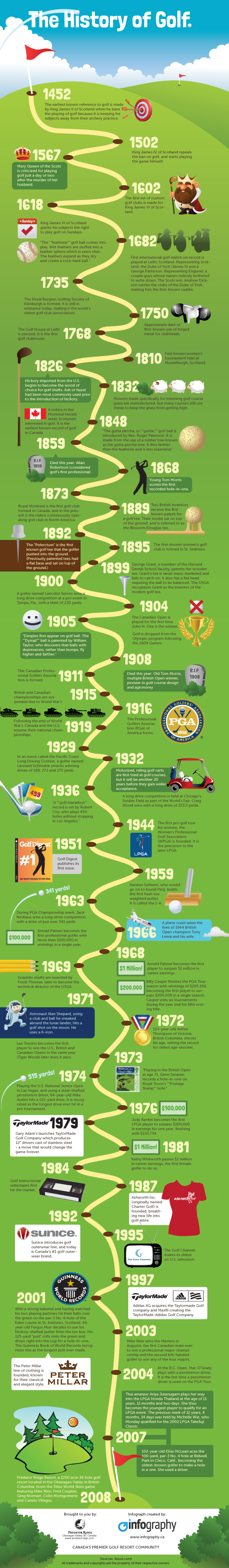 History-of-Golf-Infographic-550